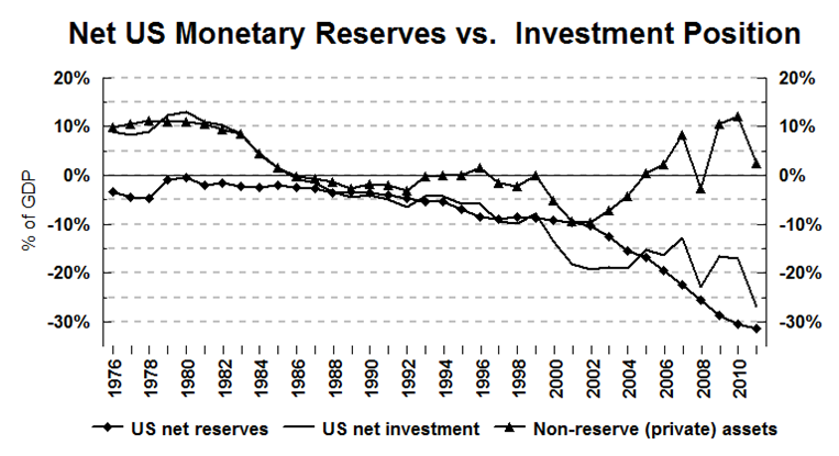 Net US Monetary Reserves vs. Investment Position